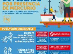 El Ministerio de Sanidad recomienda no consumir atún rojo, pez espada, emperador y cazón a embarazadas y niños