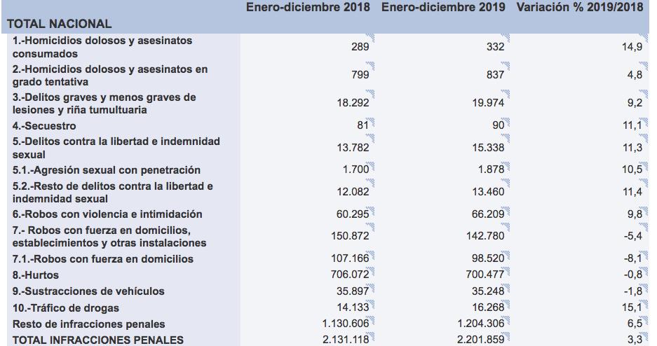 Datos estadísticos de criminalidad en España 2018-2019, Ministerio del Interior