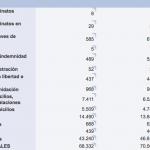 Comparativa de criminalidad en la Comunidad de Madrid y Castilla-La Mancha entre los años 2018 y 2019